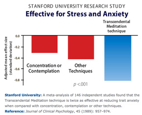 Transcendental Meditation significanly reduces levels of the stress hormone - cortisol